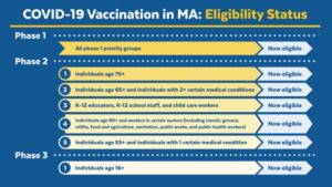 COVID-19 Vaccination in MA: Eligibility Status