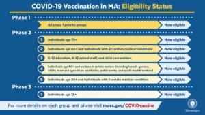 COVID-19 Vaccination in MA: Eligibility